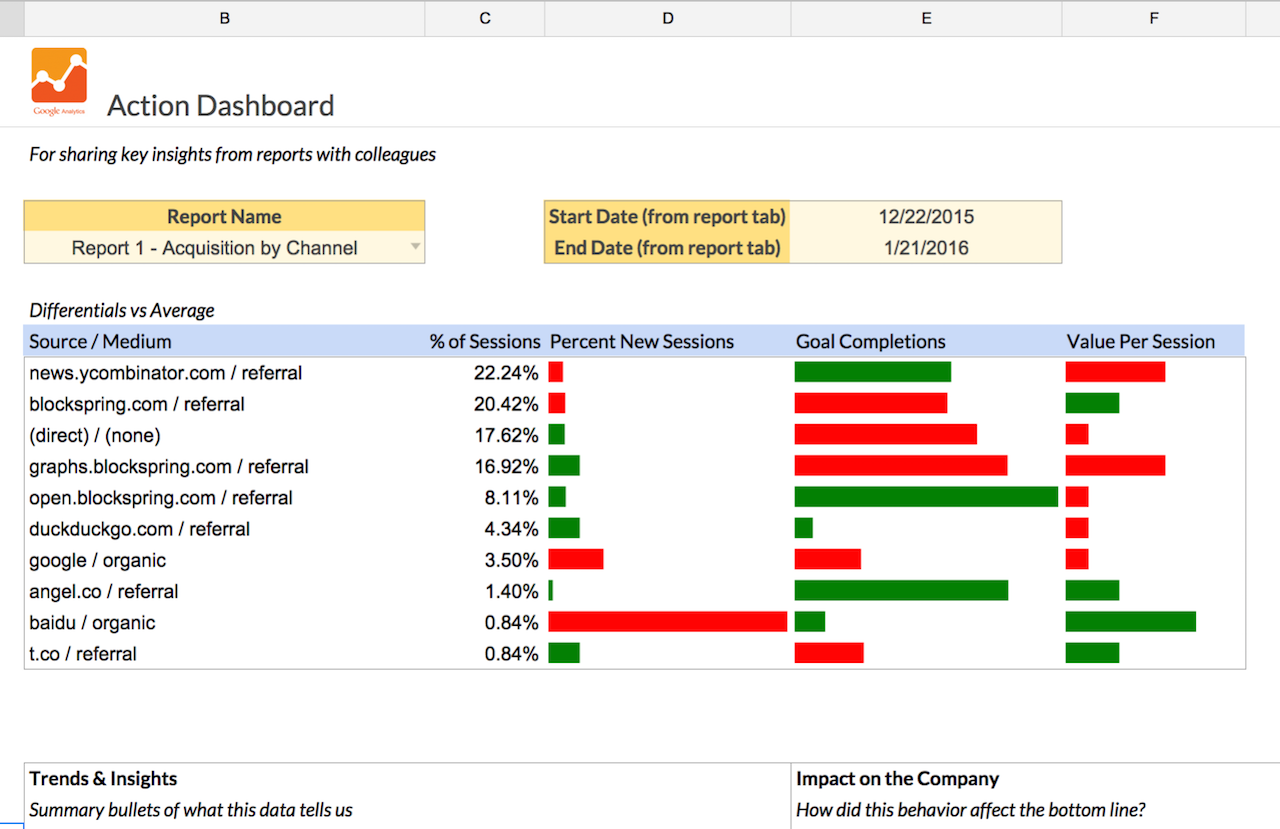 Acquisition Efficiency Reports Spreadsheet Template In Google - Google sheets report templates