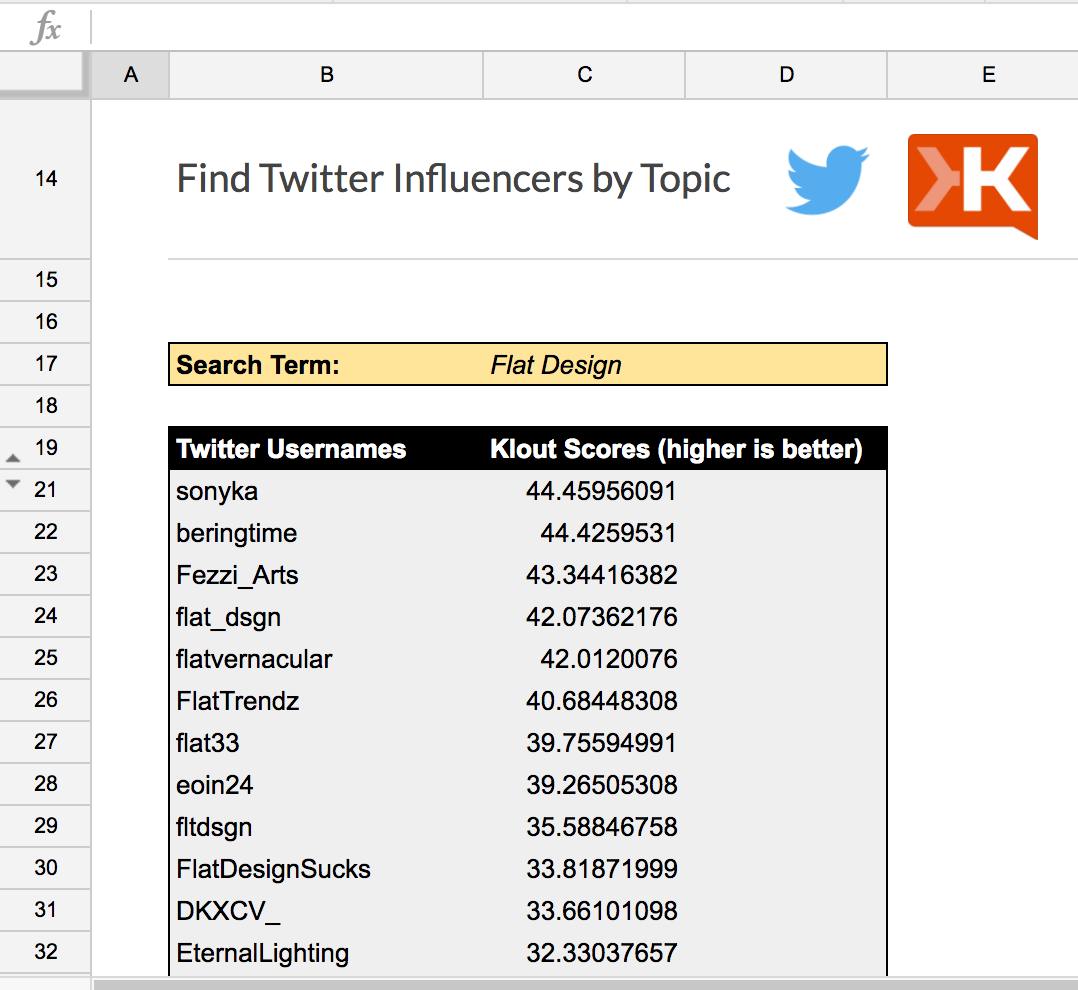 Klout template
